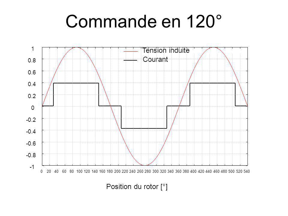 Commande en 120° Tension induite Courant Position du rotor [°] 1 0.8